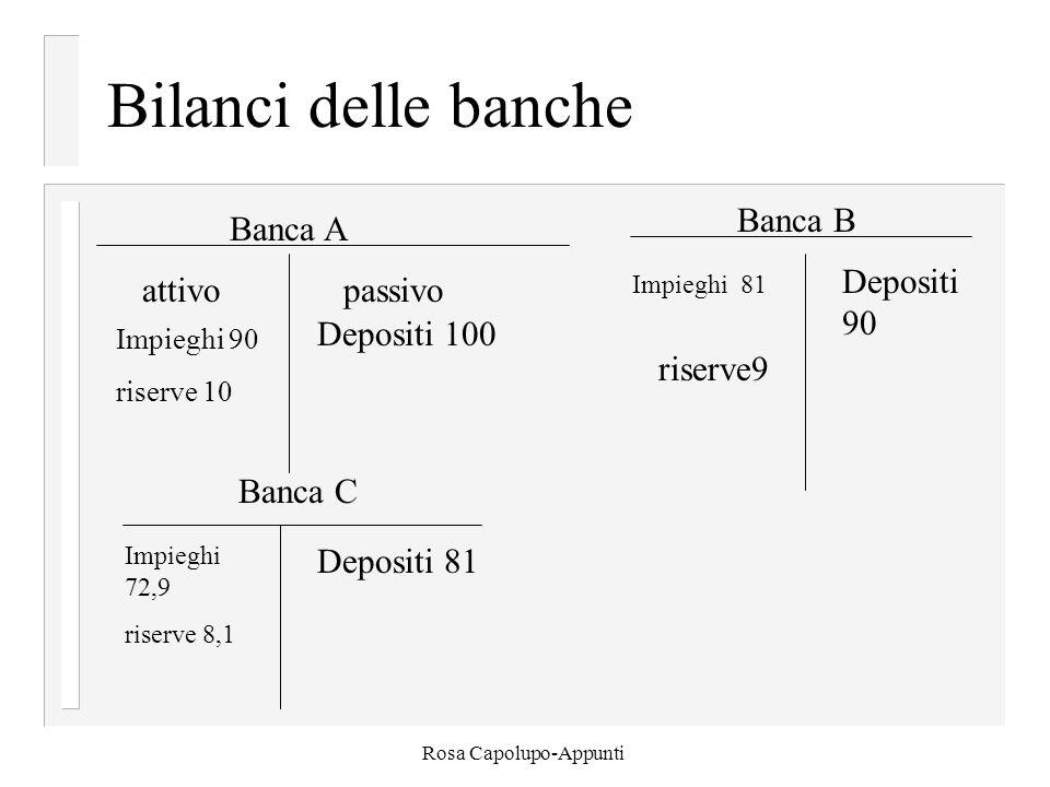 Rosa Capolupo-Appunti Bilanci delle banche Banca A attivopassivo Banca B Banca C Depositi 100 Impieghi 90 riserve 10 Impieghi 81 Depositi 90 riserve9 Depositi 81 Impieghi 72,9 riserve 8,1