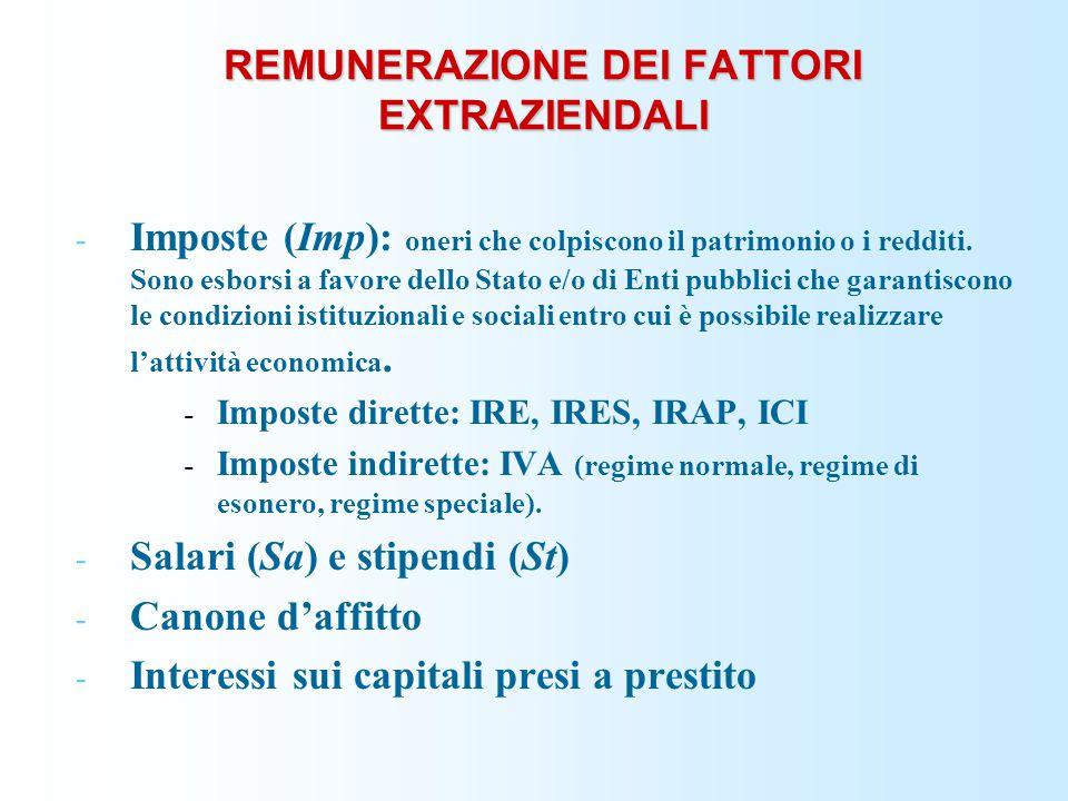 REMUNERAZIONE DEI FATTORI EXTRAZIENDALI - Imposte (Imp): oneri che colpiscono il patrimonio o i redditi. Sono esborsi a favore dello Stato e/o di Enti
