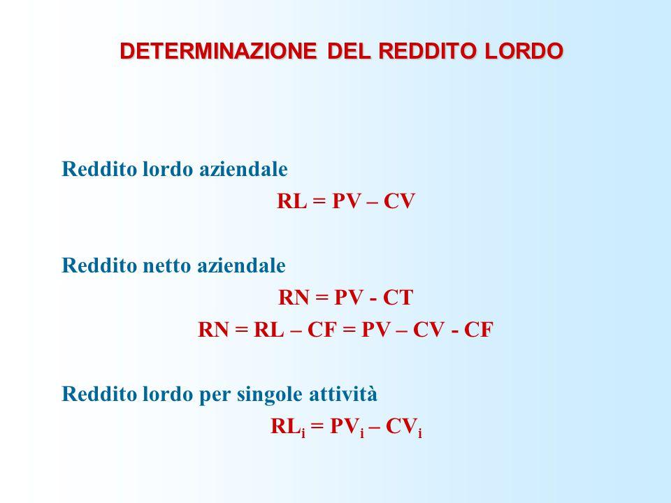 DETERMINAZIONE DEL REDDITO LORDO Reddito lordo aziendale RL = PV – CV Reddito netto aziendale RN = PV - CT RN = RL – CF = PV – CV - CF Reddito lordo p