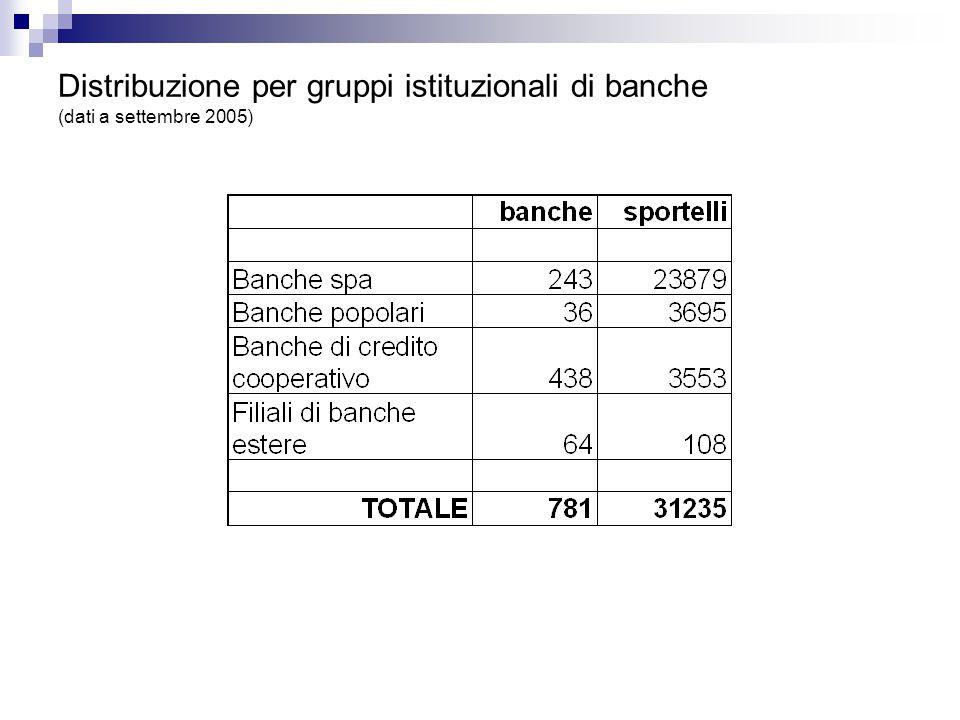 Distribuzione per gruppi istituzionali di banche (dati a settembre 2005)