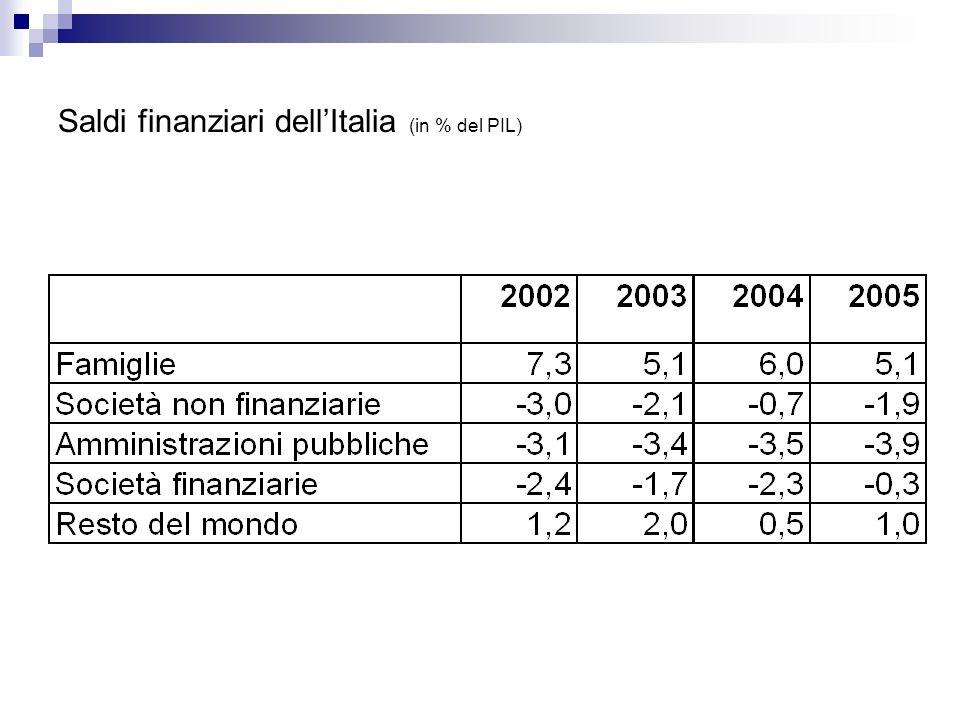 Saldi finanziari dell'Italia (in % del PIL)