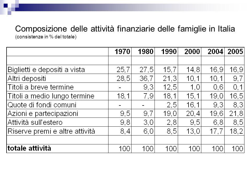 Composizione delle attività finanziarie delle famiglie in Italia (consistenze in % del totale)