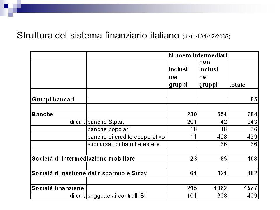 Struttura del sistema finanziario italiano (dati al 31/12/2005)