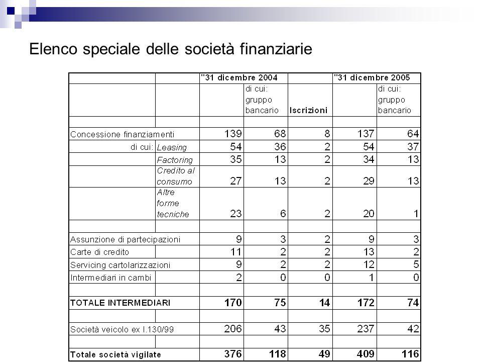 Elenco speciale delle società finanziarie