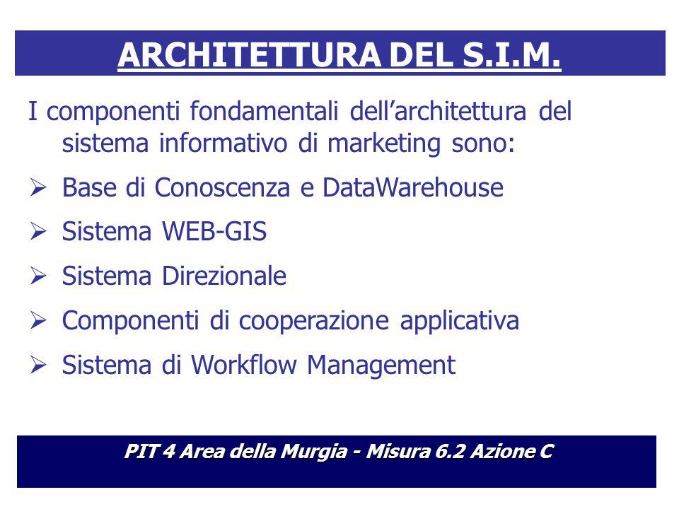 ARCHITETTURA DEL S.I.M.