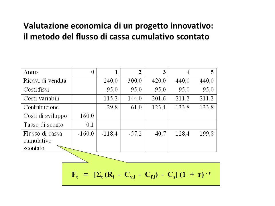 Valutazione economica di un progetto innovativo: il metodo del flusso di cassa cumulativo scontato F t = [  t (R i - C v,i - C f,i ) - C s ] (1 + r)