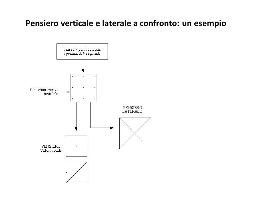 Pensiero verticale e laterale a confronto: un esempio