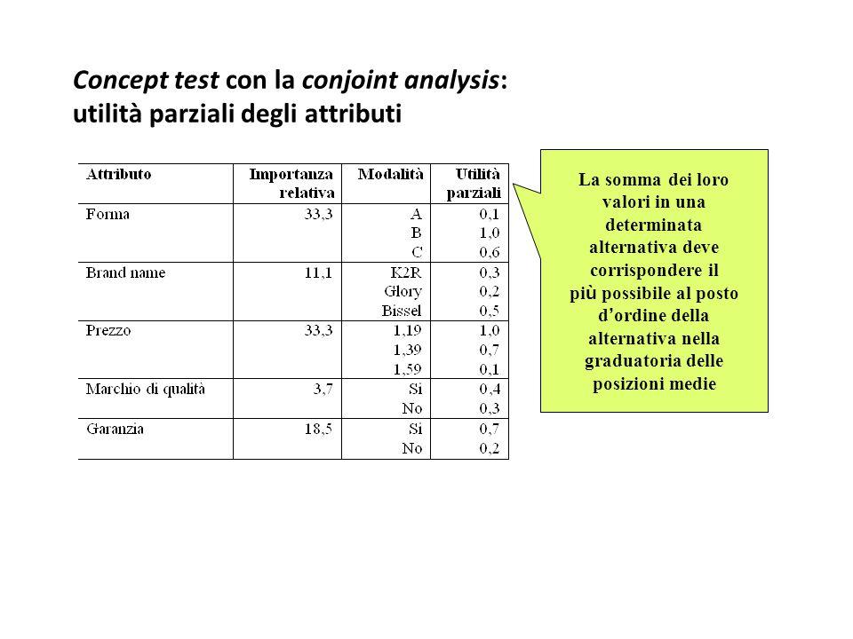 Concept test con la conjoint analysis: utilità parziali degli attributi La somma dei loro valori in una determinata alternativa deve corrispondere il