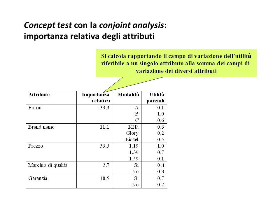 Concept test con la conjoint analysis: importanza relativa degli attributi Si calcola rapportando il campo di variazione dell ' utilit à riferibile a