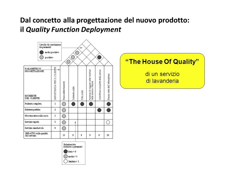 """Dal concetto alla progettazione del nuovo prodotto: il Quality Function Deployment """"The House Of Quality"""" di un servizio di lavanderia"""