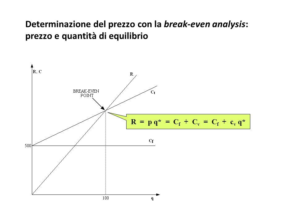 Determinazione del prezzo con la break-even analysis: prezzo e quantità di equilibrio R = p q* = C f + C v = C f + c v q*
