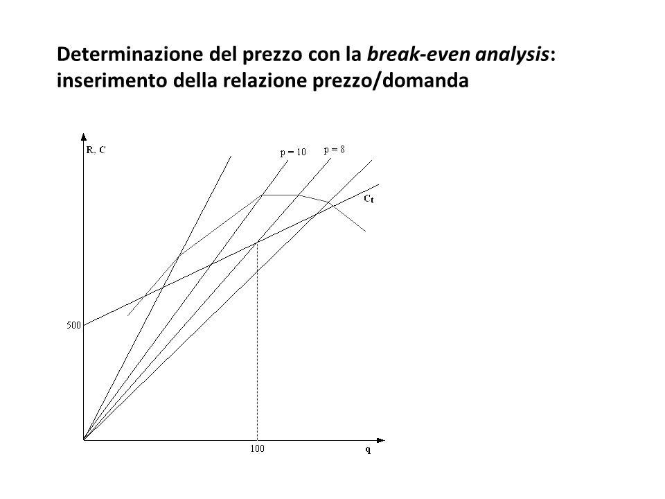 Determinazione del prezzo con la break-even analysis: inserimento della relazione prezzo/domanda