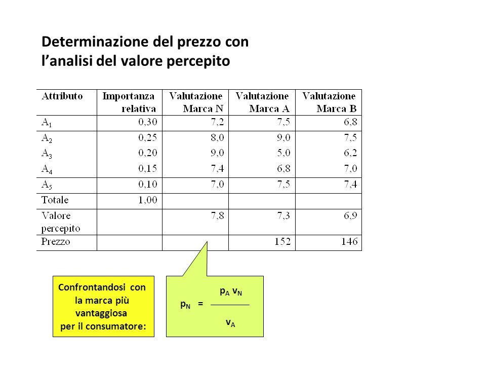 Determinazione del prezzo con l'analisi del valore percepito p A v N p N = ___________ v A Confrontandosi con la marca più vantaggiosa per il consumat