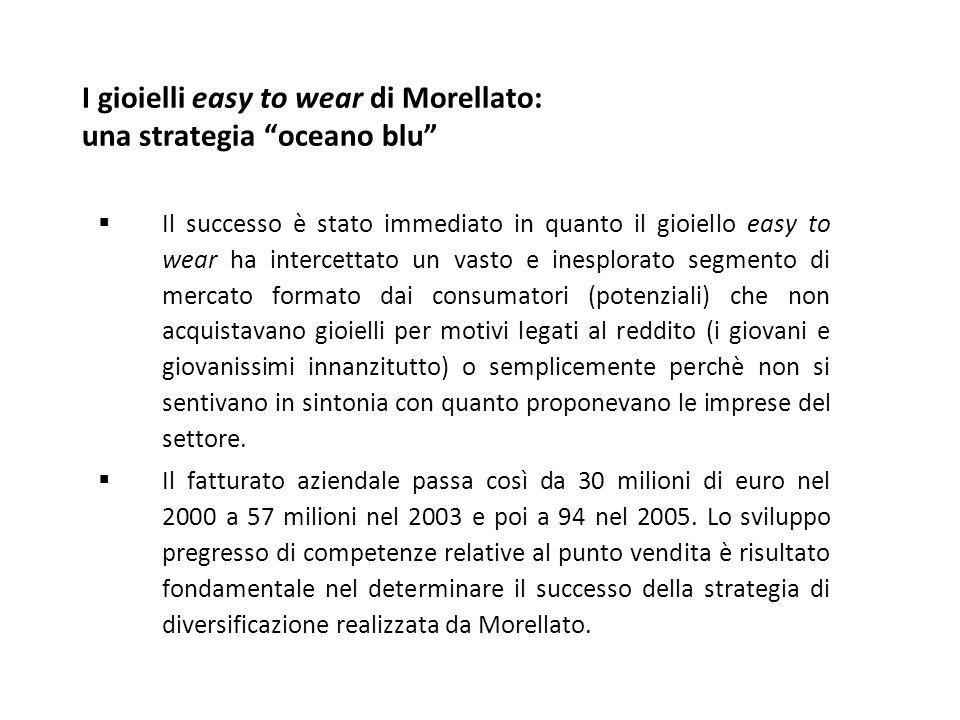 """I gioielli easy to wear di Morellato: una strategia """"oceano blu""""  Il successo è stato immediato in quanto il gioiello easy to wear ha intercettato un"""