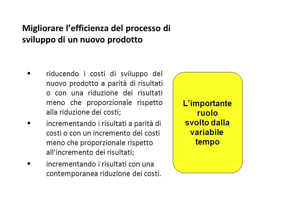 Migliorare l'efficienza del processo di sviluppo di un nuovo prodotto  riducendo i costi di sviluppo del nuovo prodotto a parità di risultati o con u