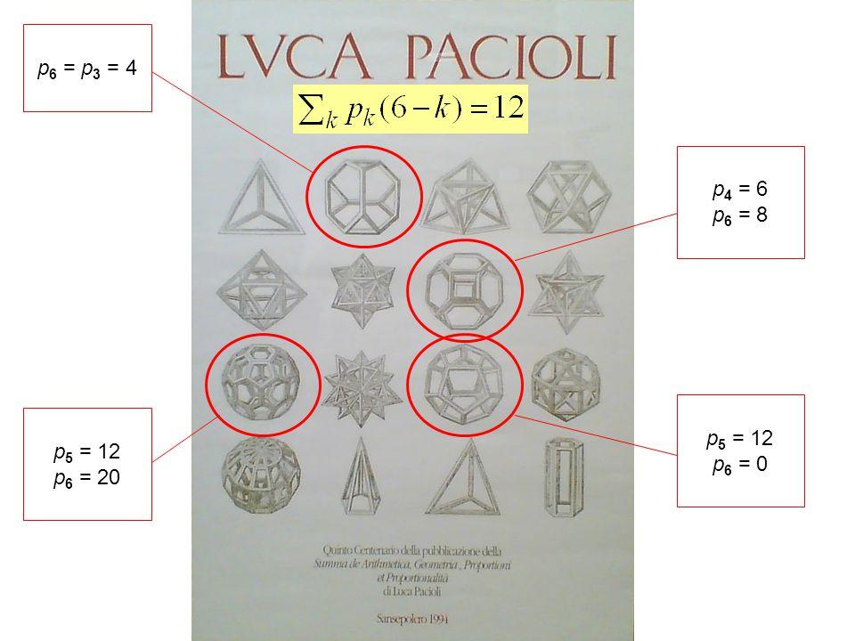 p 6 = p 3 = 4 p 4 = 6 p 6 = 8 p 5 = 12 p 6 = 0 p 5 = 12 p 6 = 20