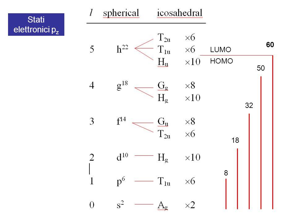 HOMO LUMO 8 18 32 50 60 Stati elettronici p z