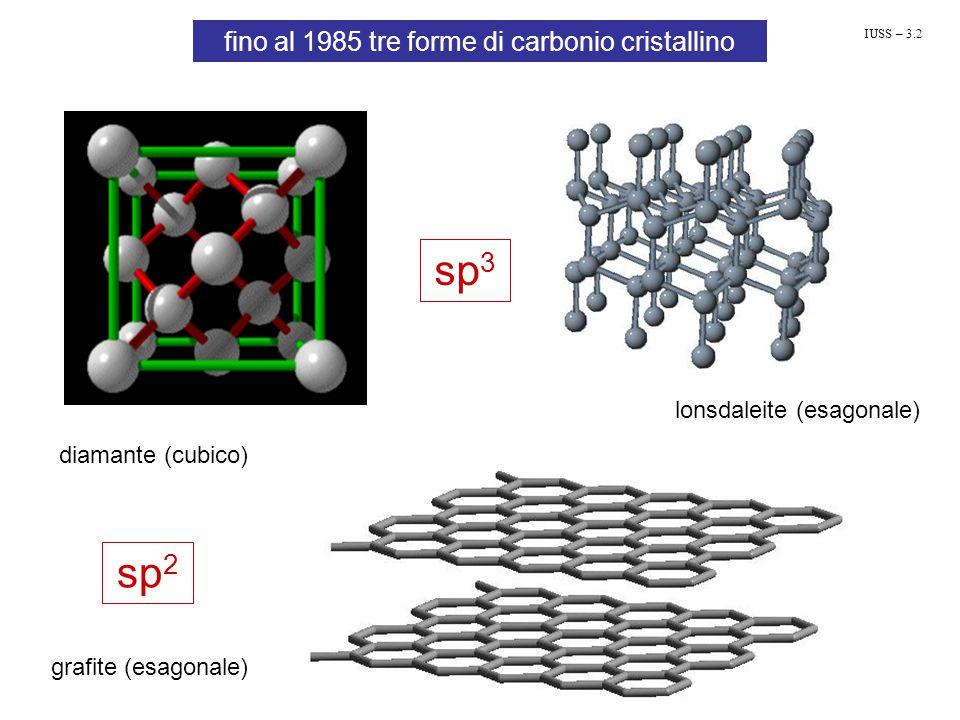fino al 1985 tre forme di carbonio cristallino diamante (cubico) lonsdaleite (esagonale) grafite (esagonale) sp 3 sp 2 IUSS – 3.2