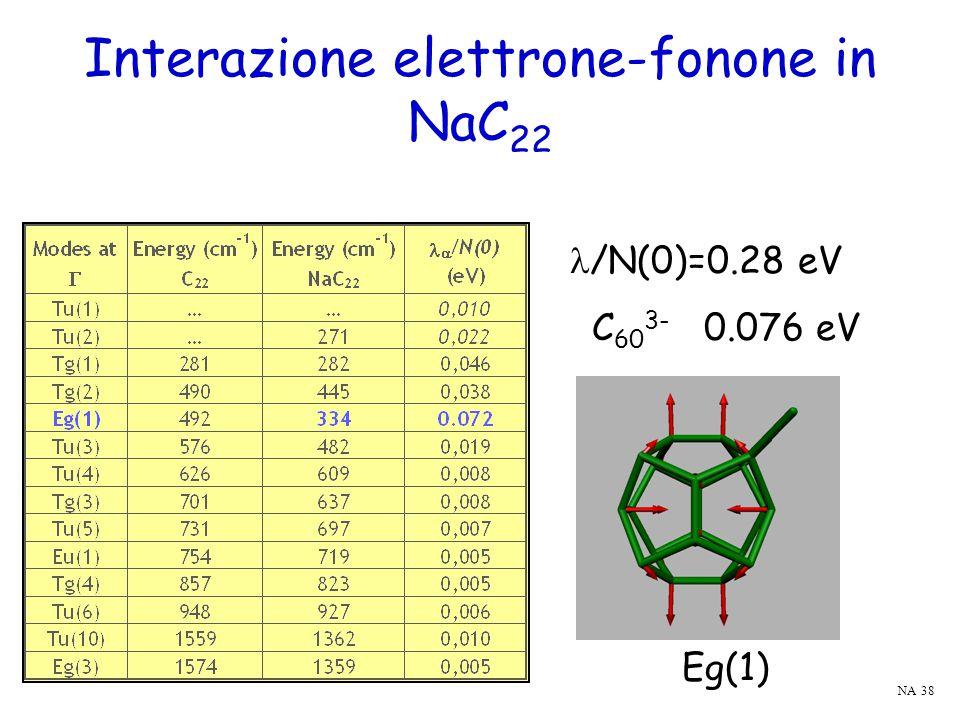 Interazione elettrone-fonone in NaC 22 Eg(1) /N(0)=0.28 eV C 60 3- 0.076 eV NA 38
