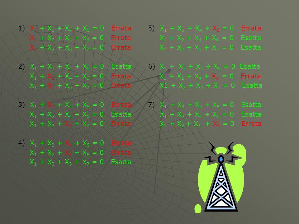 1) X 1 + X 3 + X 4 + X 5 = 0 Errata 5) X 1 + X 3 + X 4 + X 5 = 0 Errata X 1 + X 2 + X 4 + X 6 = 0 Errata X 1 + X 2 + X 4 + X 6 = 0 Esatta X 1 + X 2 + X 3 + X 7 = 0 Errata X 1 + X 2 + X 3 + X 7 = 0 Esatta 2) X 1 + X 3 + X 4 + X 5 = 0 Esatta 6) X 1 + X 3 + X 4 + X 5 = 0 Esatta X 1 + X 2 + X 4 + X 6 = 0 Errata X 1 + X 2 + X 4 + X 6 = 0 Errata X 1 + X 2 + X 3 + X 7 = 0 Errata X1 + X 2 + X 3 + X 7 = 0 Esatta 3) X 1 + X 3 + X 4 + X 5 = 0 Errata 7) X 1 + X 3 + X 4 + X 5 = 0 Esatta X 1 + X 2 + X 4 + X 6 = 0 Esatta X 1 + X 2 + X 4 + X 6 = 0 Esatta X 1 + X 2 + X 3 + X 7 = 0 Errata X 1 + X 2 + X 3 + X 7 = 0 Errata 4) X 1 + X 3 + X 4 + X 5 = 0 Errata X 1 + X 2 + X 4 + X 6 = 0 Errata X 1 + X 2 + X 3 + X 7 = 0 Esatta