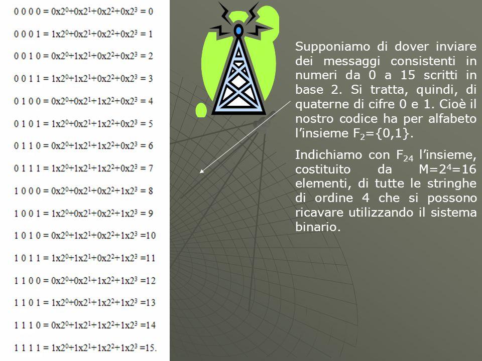 Supponiamo di dover inviare dei messaggi consistenti in numeri da 0 a 15 scritti in base 2.
