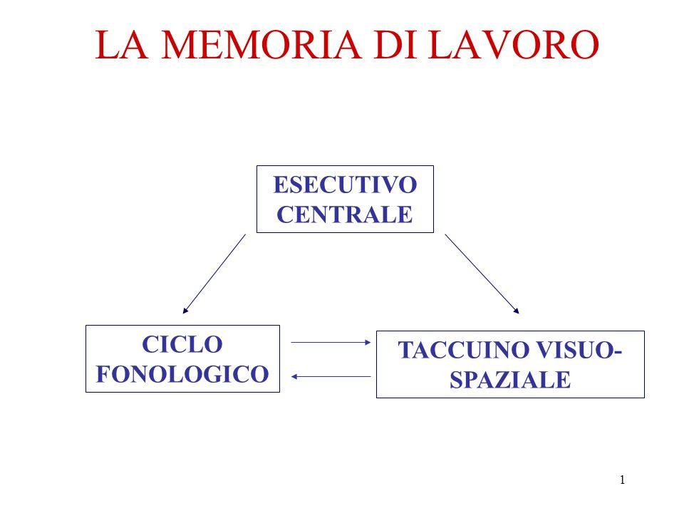 1 LA MEMORIA DI LAVORO ESECUTIVO CENTRALE CICLO FONOLOGICO TACCUINO VISUO- SPAZIALE