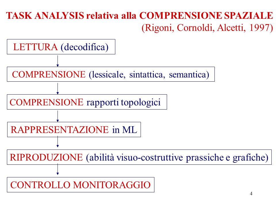 4 TASK ANALYSIS relativa alla COMPRENSIONE SPAZIALE (Rigoni, Cornoldi, Alcetti, 1997) LETTURA (decodifica) COMPRENSIONE (lessicale, sintattica, semantica) COMPRENSION E rapporti topologici RAPPRESENTAZIONE in ML RIPRODUZIONE (abilità visuo-costruttive prassiche e grafiche) CONTROLLO MONITORAGGIO