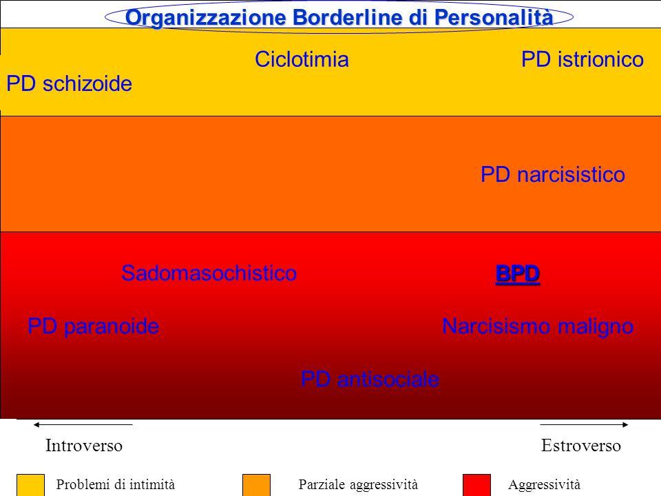 ORGANIZZAZIONE BORDERLINE SECONDO KERNBERG 1.Manifestazioni non specifiche di debolezza dell'Io 2.