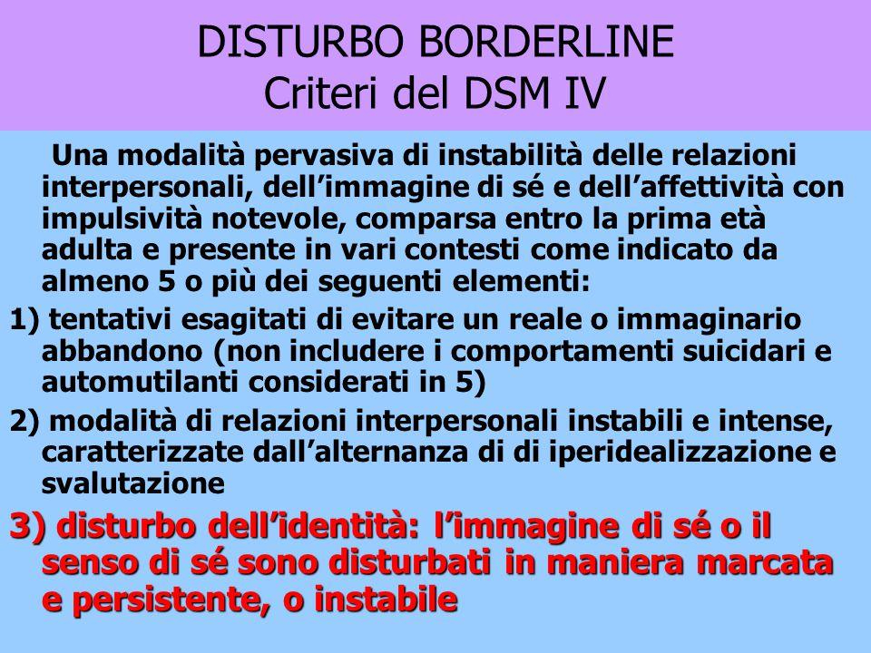 Ciclotimia PD istrionico PD narcisistico BPD Sadomasochistico BPD PD paranoide Narcisismo maligno PD antisociale PD schizoide IntroversoEstroverso Problemi di intimitàParziale aggressivitàAggressività Organizzazione Borderline di Personalità