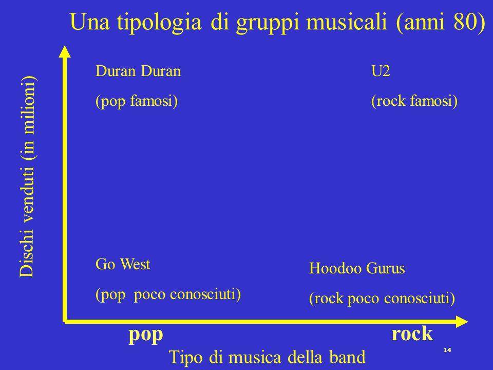 14 Una tipologia di gruppi musicali (anni 80) Dischi venduti (in milioni) Tipo di musica della band Go West (pop poco conosciuti) Duran (pop famosi) Hoodoo Gurus (rock poco conosciuti) U2 (rock famosi) rockpop