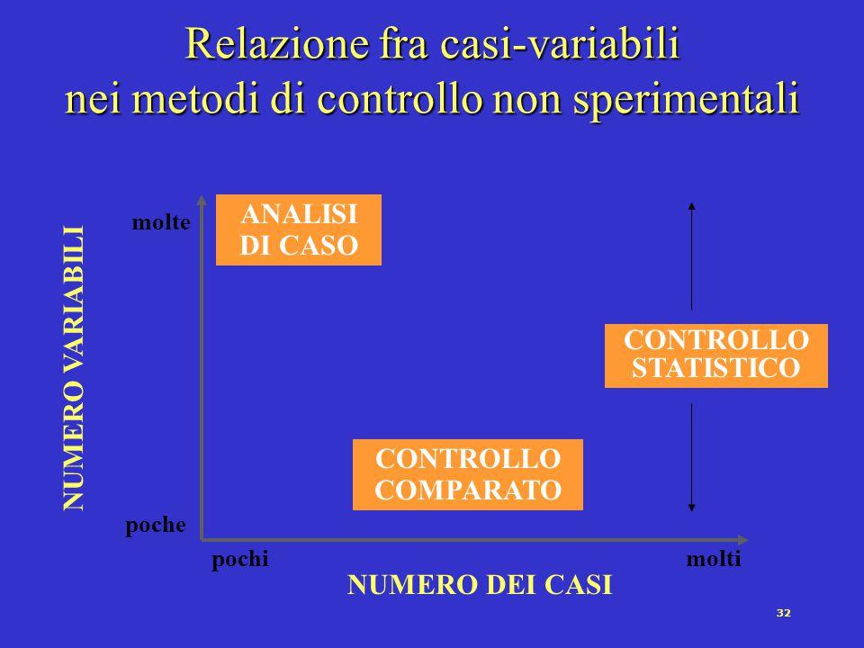 32 pochimolti NUMERO DEI CASI poche molte NUMERO VARIABILI ANALISI DI CASO CONTROLLO COMPARATO CONTROLLO STATISTICO Relazione fra casi-variabili nei metodi di controllo non sperimentali