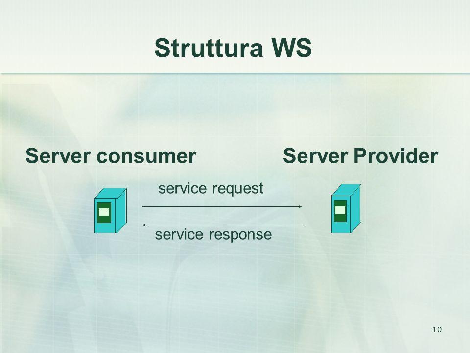 10 Struttura WS Server consumer Server Provider service request service response