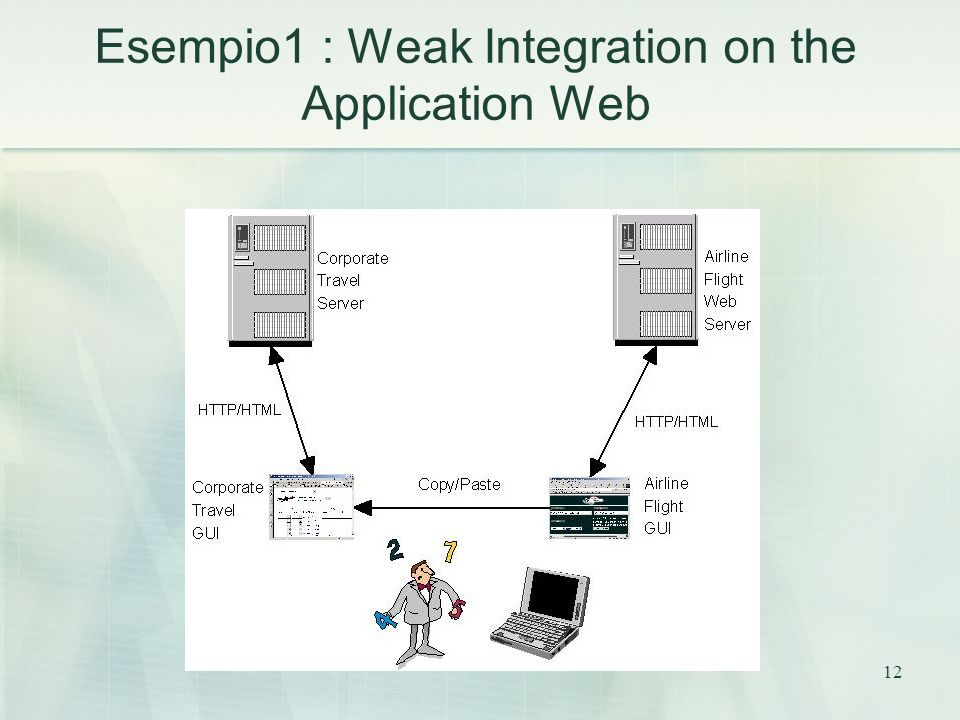 12 Esempio1 : Weak Integration on the Application Web