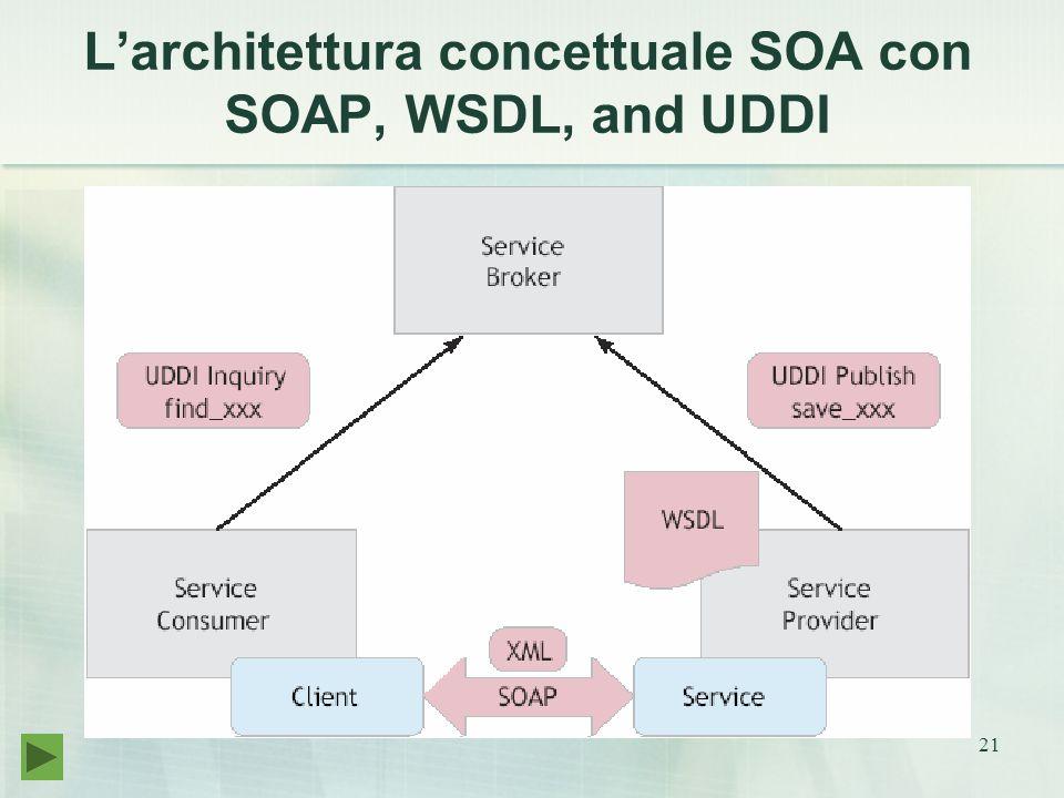 21 L'architettura concettuale SOA con SOAP, WSDL, and UDDI