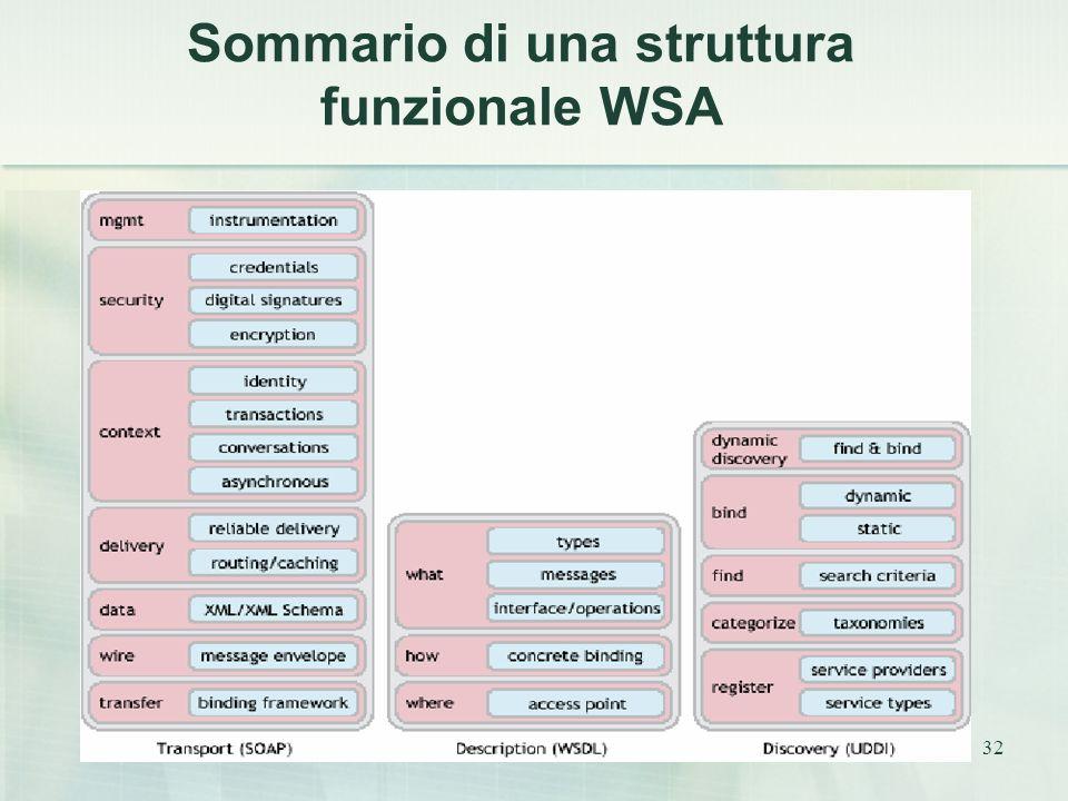 32 Sommario di una struttura funzionale WSA