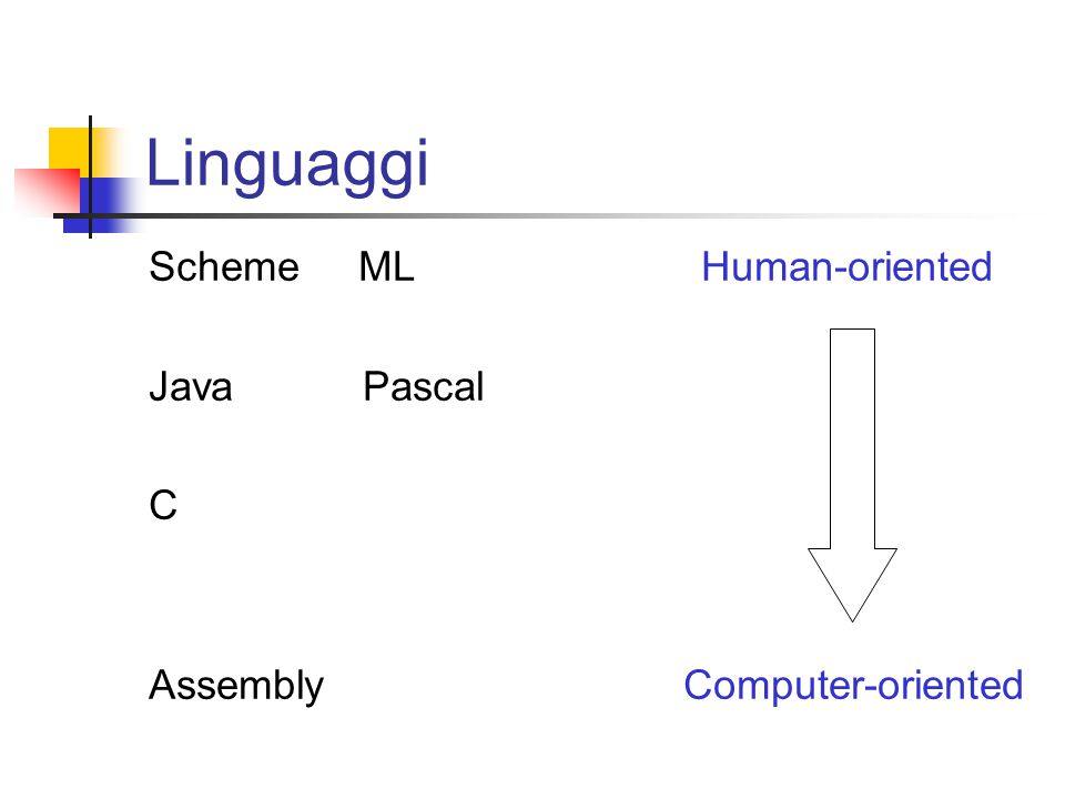 Linguaggi Scheme ML Human-oriented Java Pascal C Assembly Computer-oriented