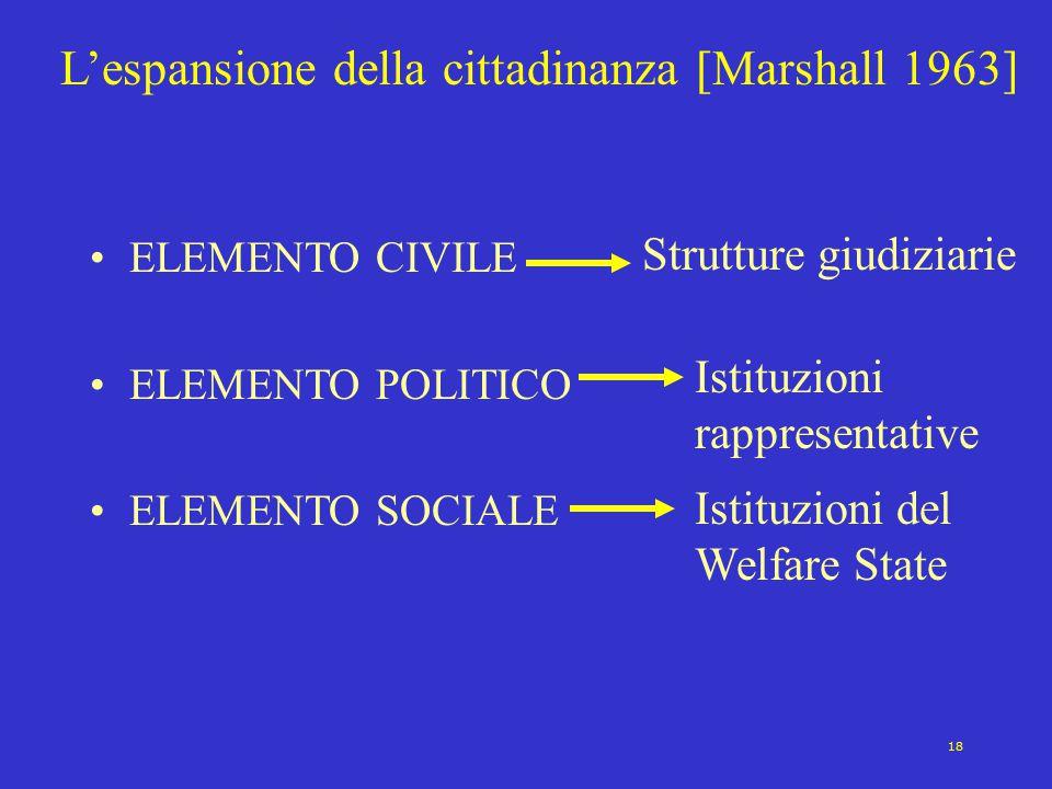 18 L'espansione della cittadinanza [Marshall 1963] ELEMENTO CIVILE ELEMENTO POLITICO ELEMENTO SOCIALE Strutture giudiziarie Istituzioni rappresentativ