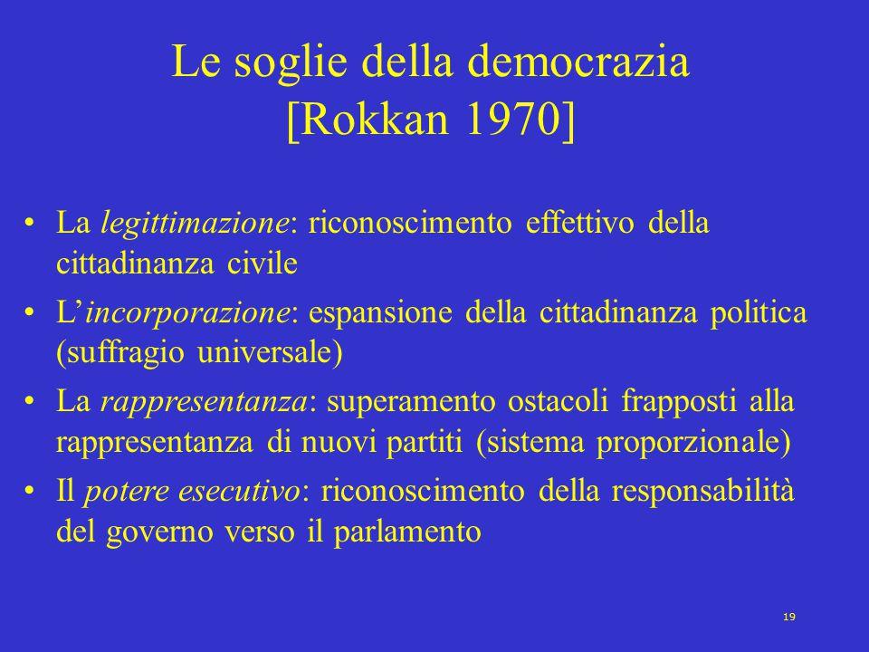 19 Le soglie della democrazia [Rokkan 1970] La legittimazione: riconoscimento effettivo della cittadinanza civile L'incorporazione: espansione della c