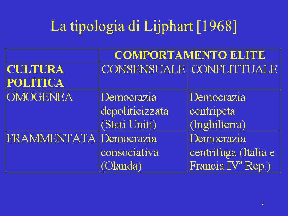 9 La tipologia di Lijphart [1968]