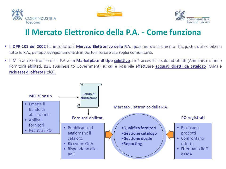 Il Mercato Elettronico della P.A. - Come funziona Qualifica fornitori Gestione catalogo Gestione doc.le Reporting Pubblicano ed aggiornano il catalogo