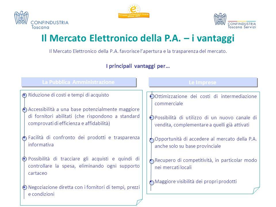 Il Mercato Elettronico della P.A. – i vantaggi Il Mercato Elettronico della P.A. favorisce l'apertura e la trasparenza del mercato. Le Imprese Ottimiz