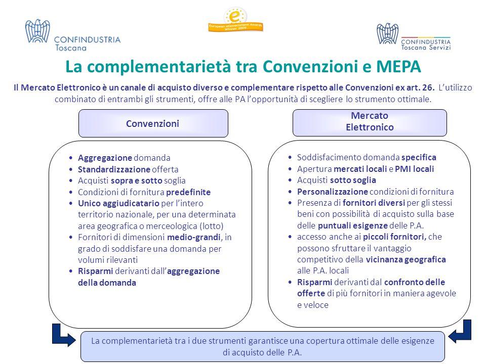 Il Mercato Elettronico è un canale di acquisto diverso e complementare rispetto alle Convenzioni ex art. 26. L'utilizzo combinato di entrambi gli stru