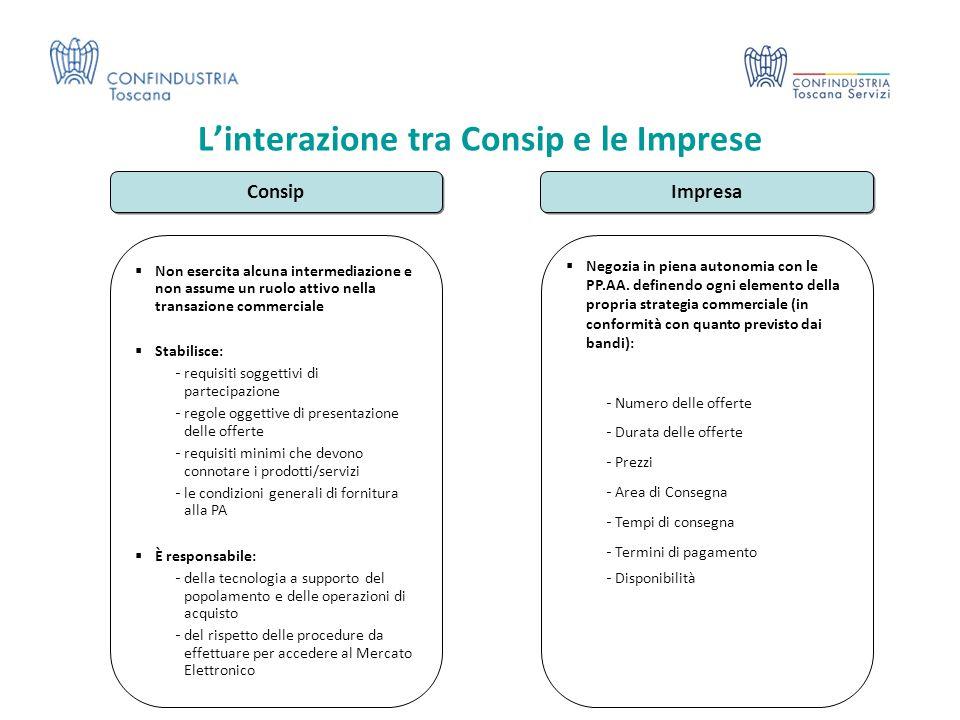 L'interazione tra Consip e le Imprese Consip Impresa  Non esercita alcuna intermediazione e non assume un ruolo attivo nella transazione commerciale