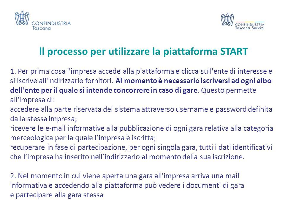ll processo per utilizzare la piattaforma START 1. Per prima cosa l'impresa accede alla piattaforma e clicca sull'ente di interesse e si iscrive all'i