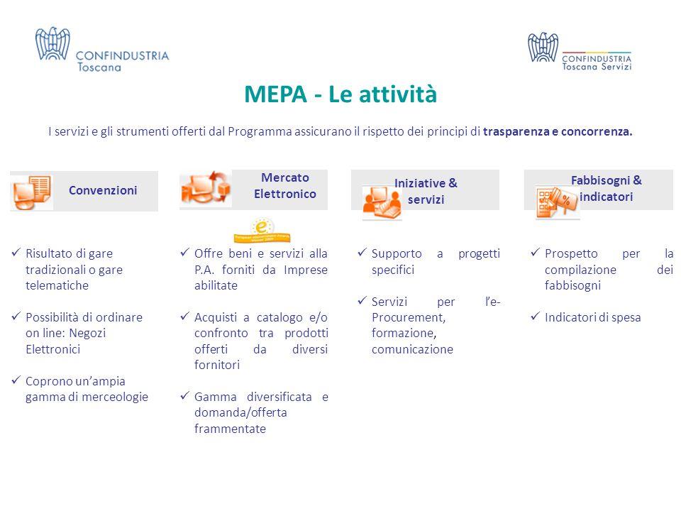 MEPA - Le attività Convenzioni Mercato Elettronico Iniziative & servizi Risultato di gare tradizionali o gare telematiche Possibilità di ordinare on l