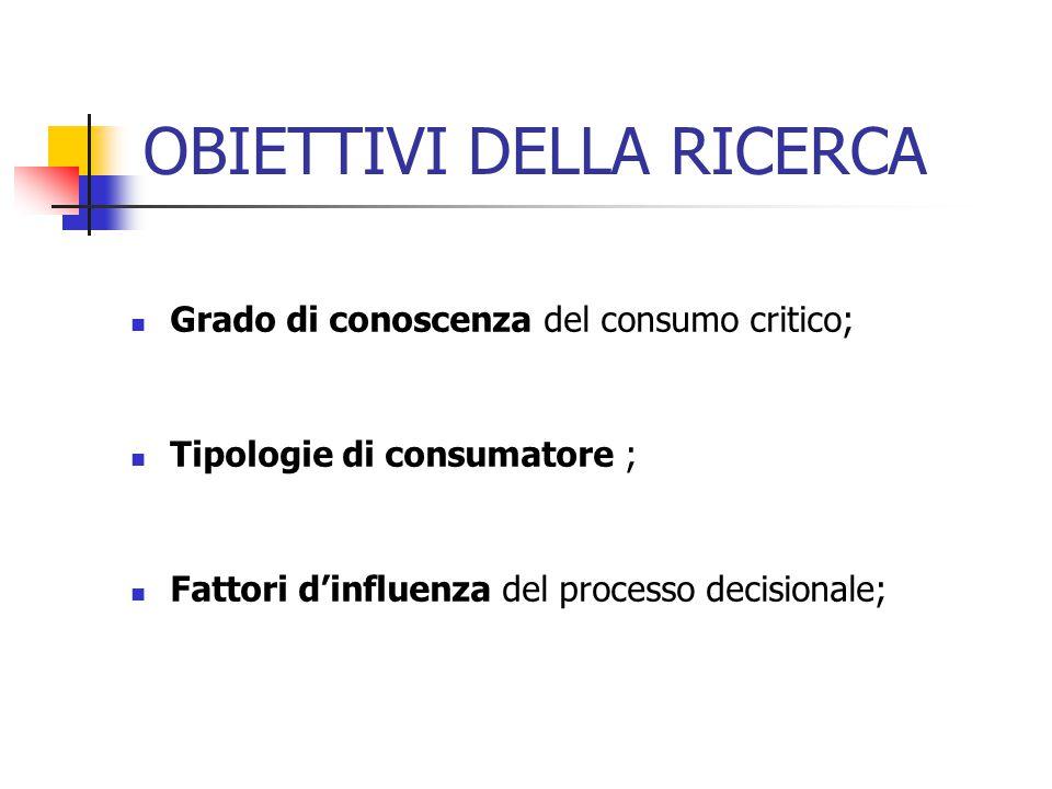 OBIETTIVI DELLA RICERCA Grado di conoscenza del consumo critico; Tipologie di consumatore ; Fattori d'influenza del processo decisionale;