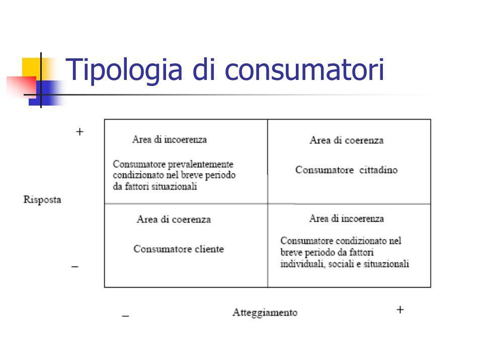 Tipologia di consumatori
