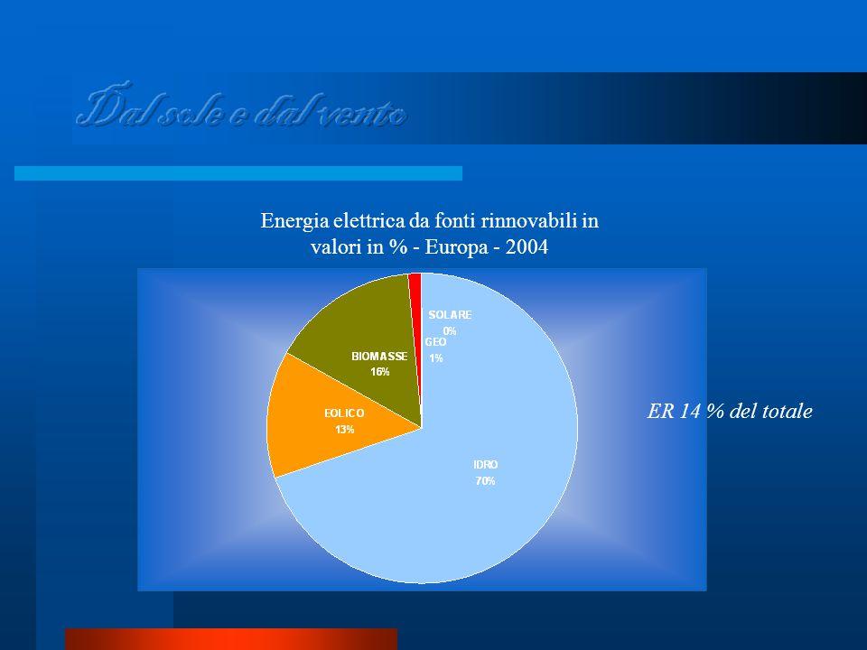 Energia elettrica da fonti rinnovabili in valori in % - Europa - 2004 ER 14 % del totale