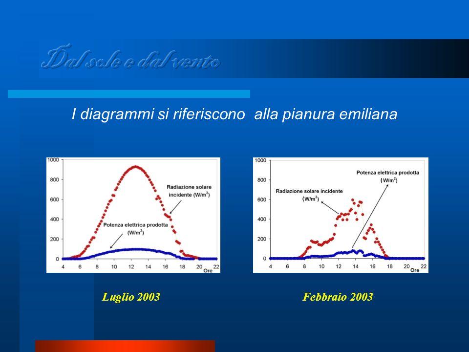 I diagrammi si riferiscono alla pianura emiliana Luglio 2003Febbraio 2003
