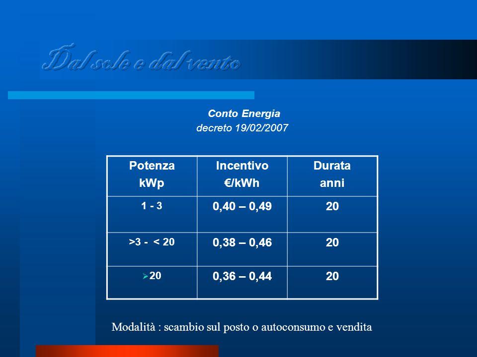 Conto Energia decreto 19/02/2007 Potenza kWp Incentivo €/kWh Durata anni 1 - 3 0,40 – 0,4920 >3 - < 20 0,38 – 0,4620  20 0,36 – 0,4420 Modalità : scambio sul posto o autoconsumo e vendita